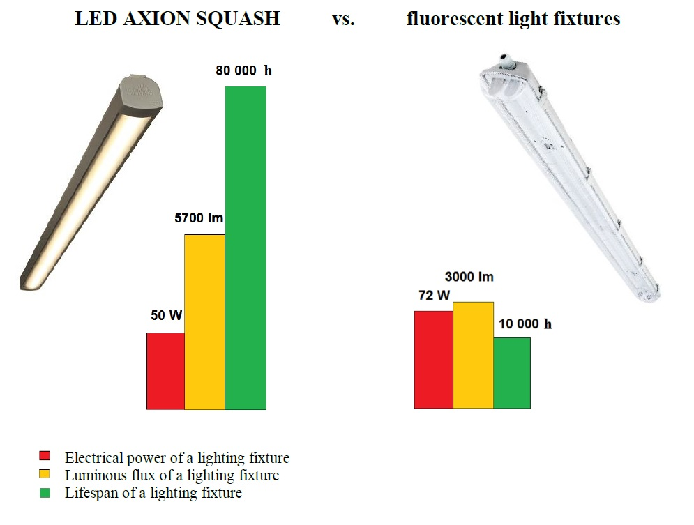 LED lamps squash court